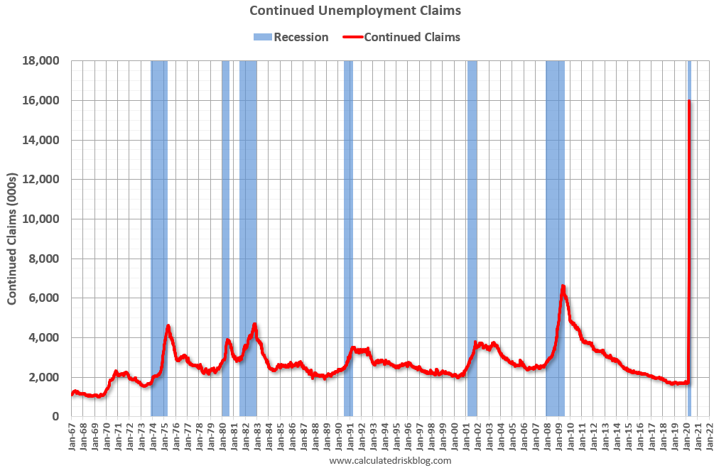 Visualization for Continued Unemployment Claims Since 1967