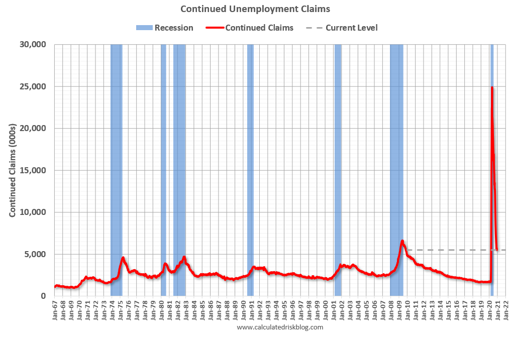 Visualization for Continued Unemployment Claims Decreased Slightly Last Week, Still at Elevated Levels
