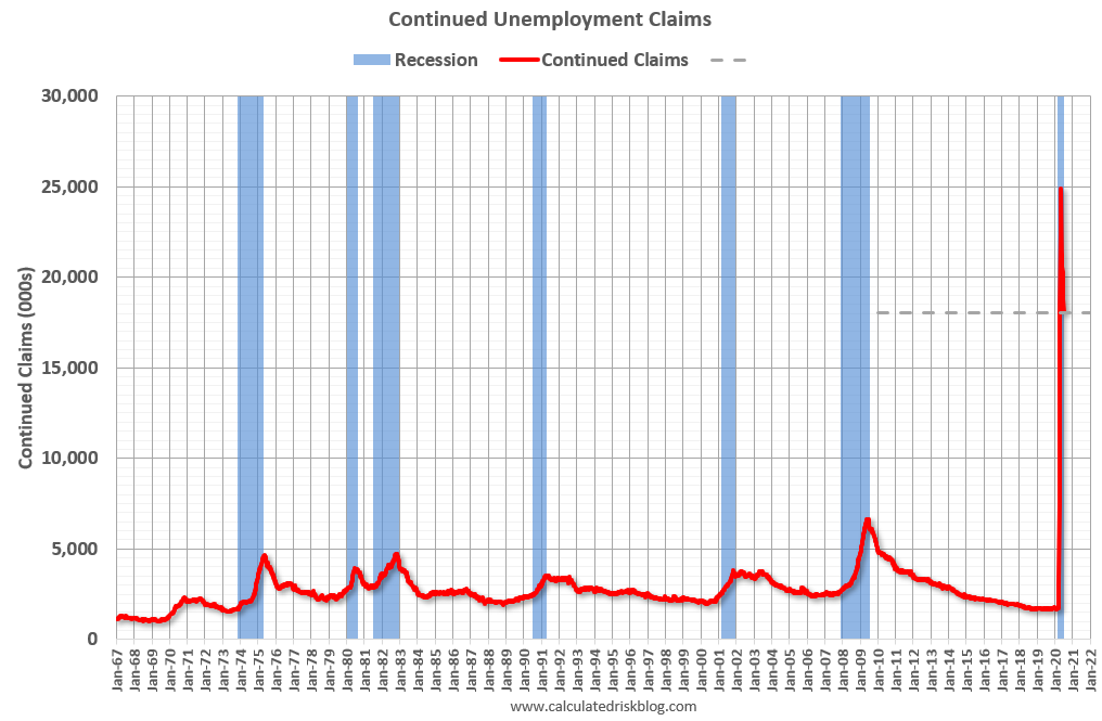 Visualization for Continued Unemployment Claims Decrease Slightly to 18.1 Million