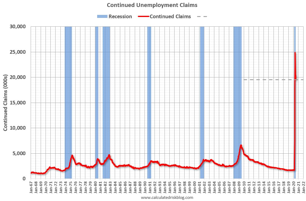 Visualization for Continued Unemployment Claims Remain Elevated, Decrease to 19.5 Million