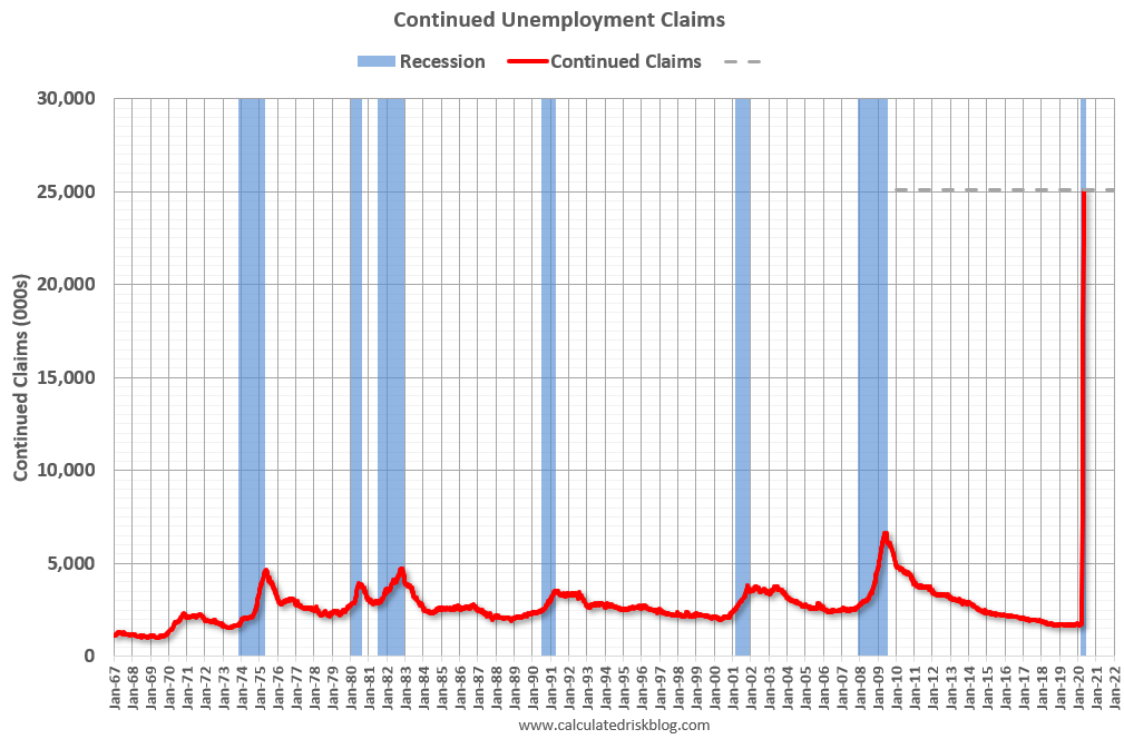 Visualization for Continuing Unemployment Claims Increase to More Than 25 Million