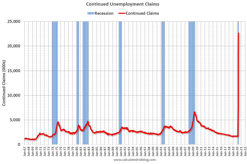 Visualization for Continued  Unemployment Claims at Nearly 23 Million