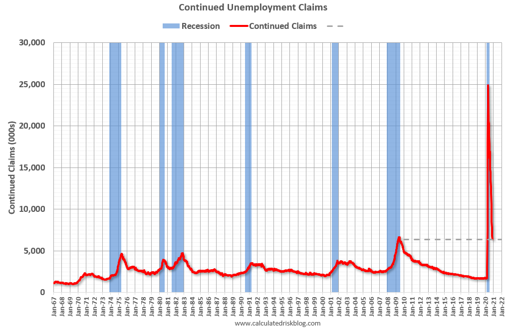 Visualization for Continued Unemployment Claims Decrease Below 6.5 Million