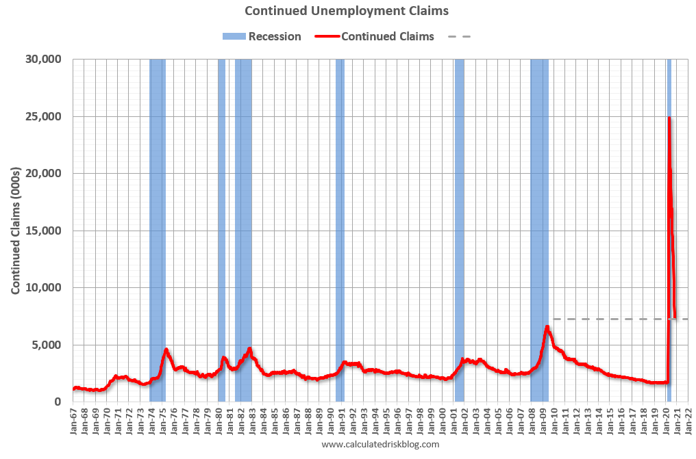 Visualization for Continued Unemployment Claims Decreased in Latest Week, but Remain at Elevated Levels