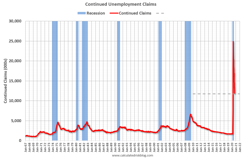Visualization for Continued Weekly Unemployment Claims Drop Under 12 Million