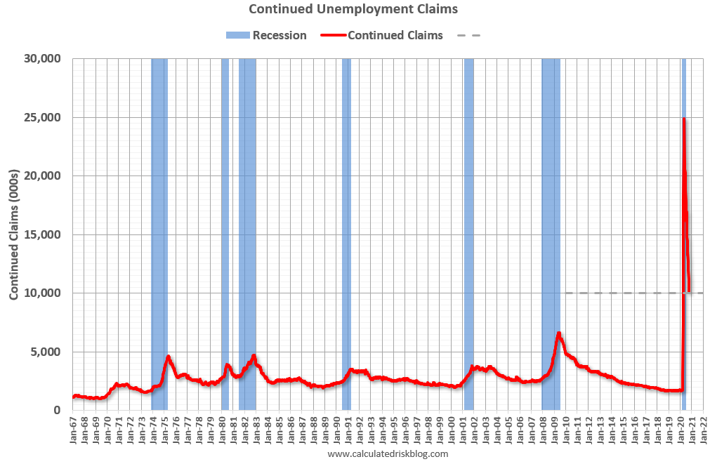 Visualization for Continued Unemployment Claims Decrease in Latest Week, But Remain Above 10 Million