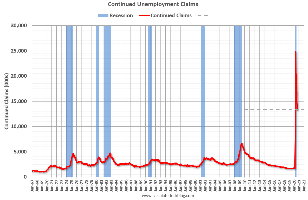 Visualization for Continued Unemployment Claims Remain Elevated