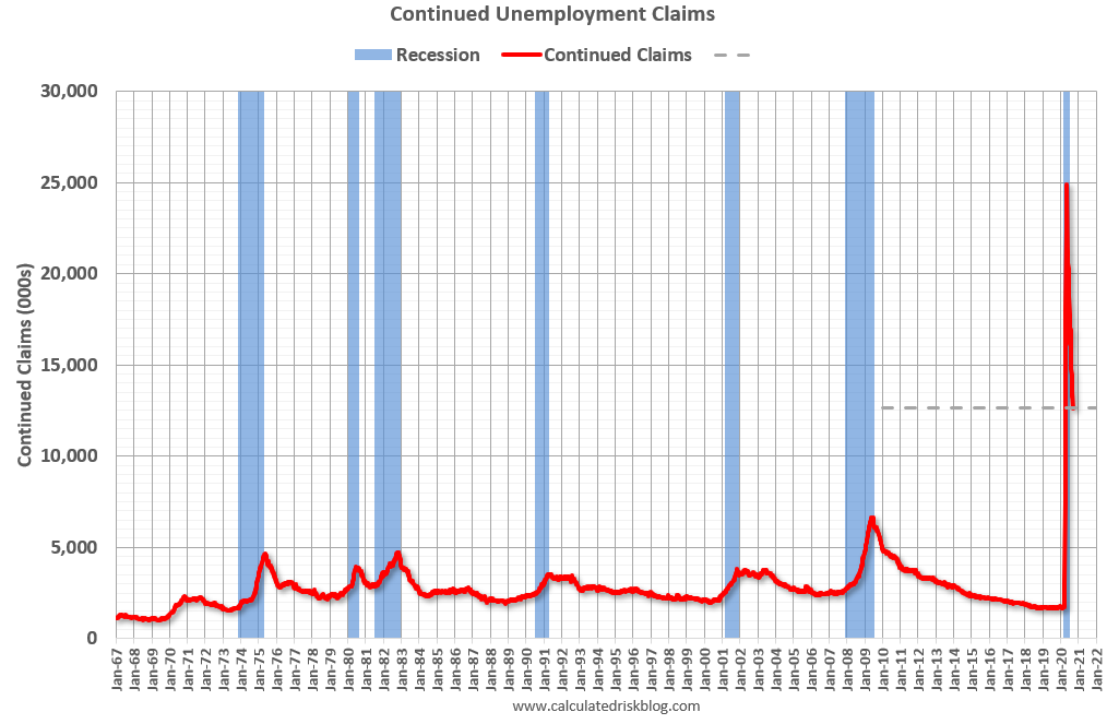Visualization for Continuing Unemployment Claims Drop Under 13 Million