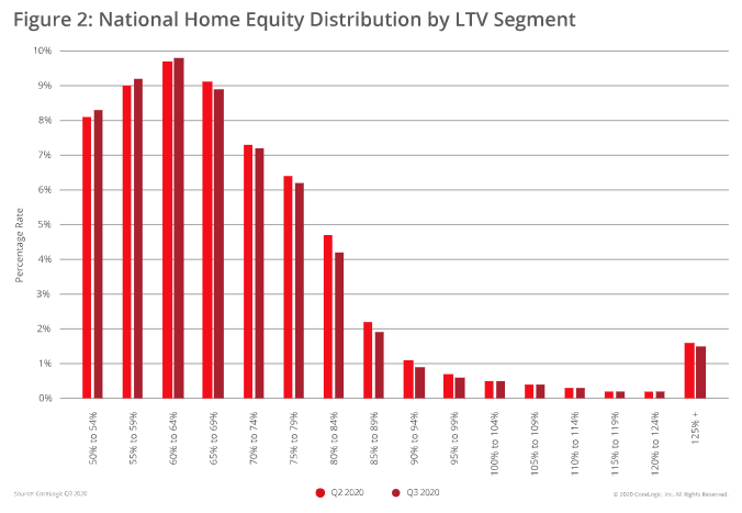 Visualization for National Home Equity Distribution by LTV Segment, Q2 2020 vs. Q3 2020