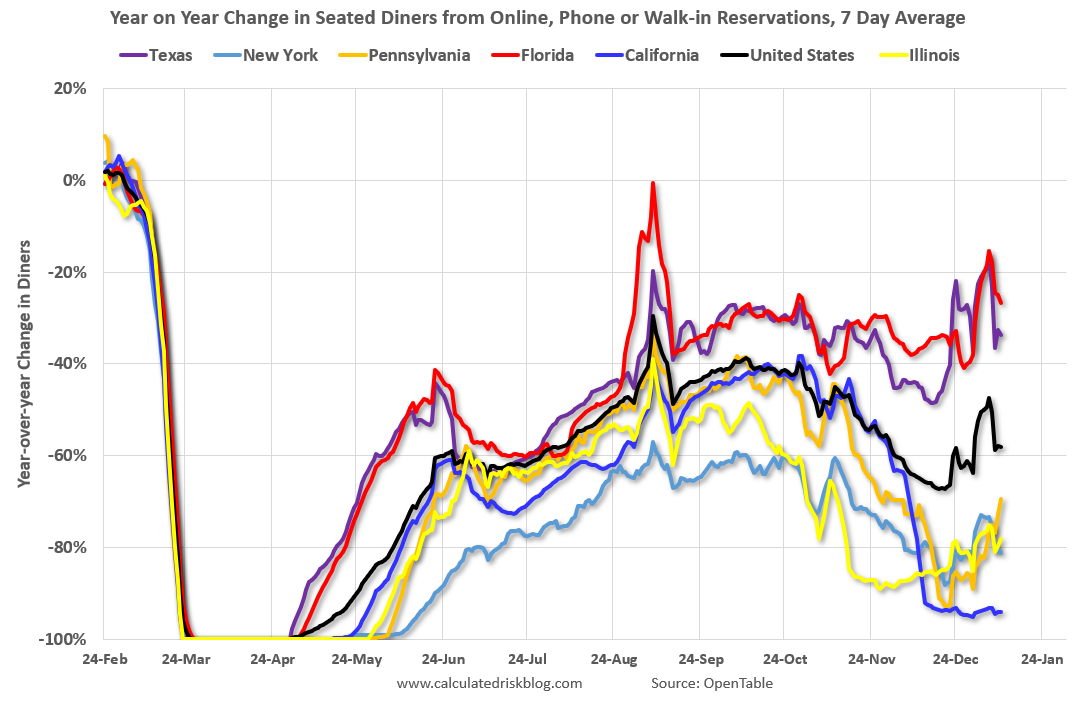 Visualization for Year-over-Year Change in Seated Diners from Online, Phone or Walk-in Reservations