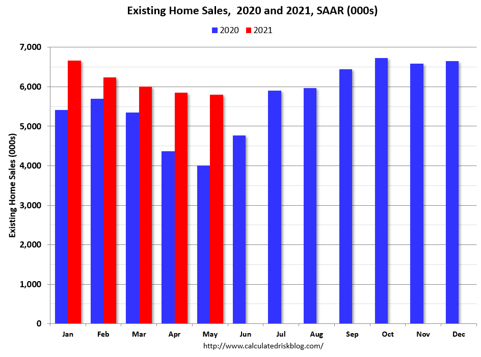 Visualization for Existing Home Sales Through May, 2020 vs. 2021