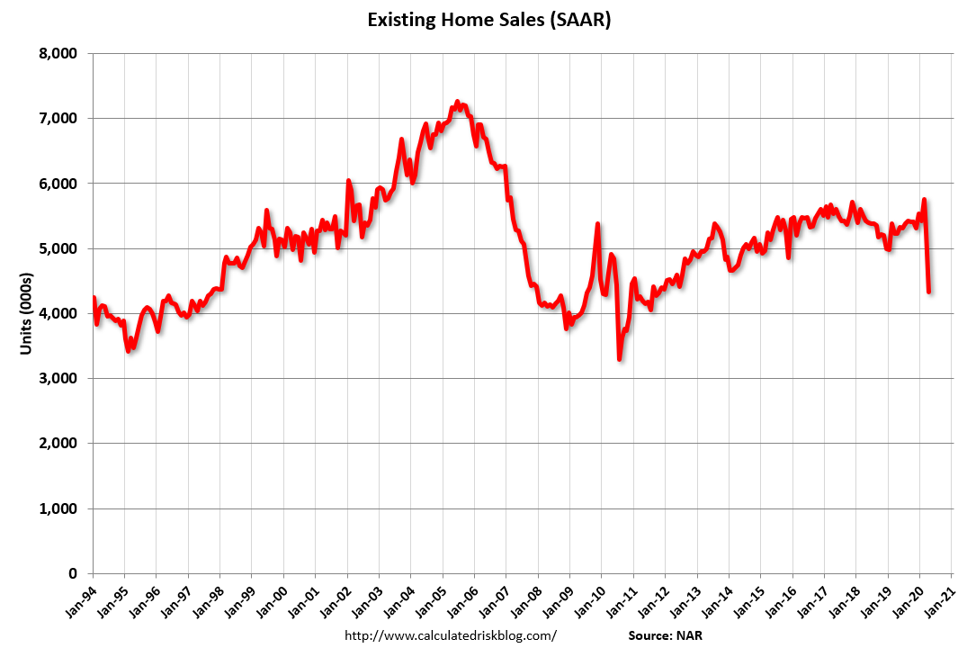 Visualization for Existing Home Sales Plunge in April