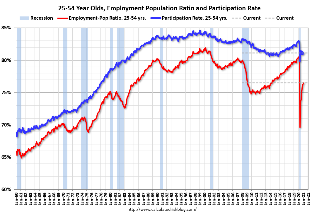 Visualization for Employment Population Ratio and Participation Rate for 25-54 Year Olds, 1960-Present
