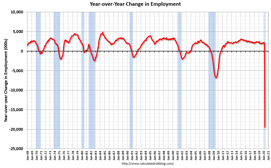 Visualization for Year-over-Year Change in Employment Since 1968
