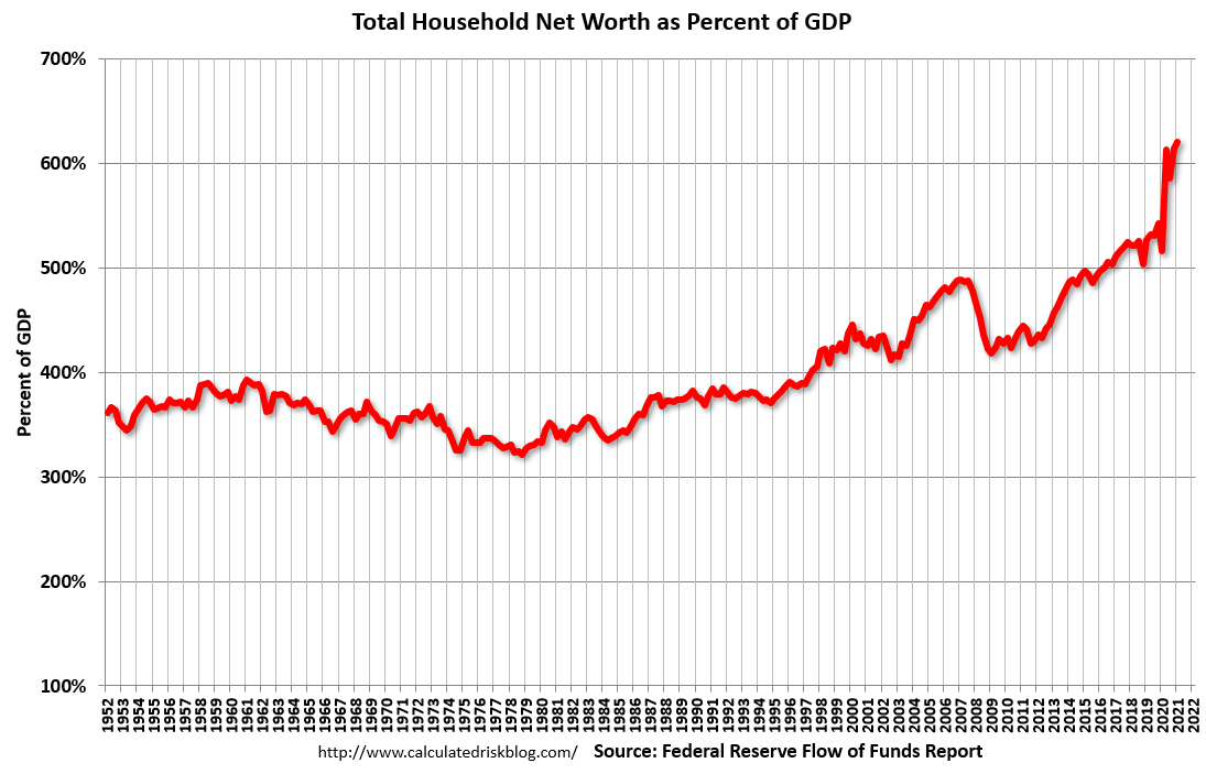 Visualization for Total U.S. Household Net Worth as a Percent of GDP Since 1952