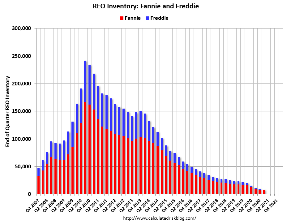 Visualization for Real Estate Owned (REO) Inventory Declined in Q1, Down 58 Percent Year-over-Year