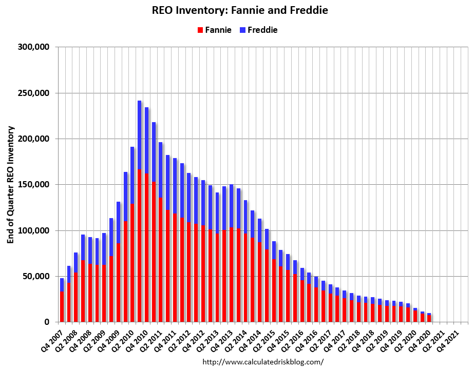 Visualization for REO Inventory for Fannie and Freddie Since Q4 2007