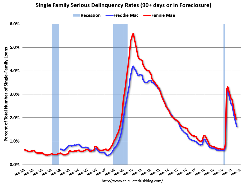 Visualization for Serious Delinquency Rates on Single Family Home Mortgages Declined in August