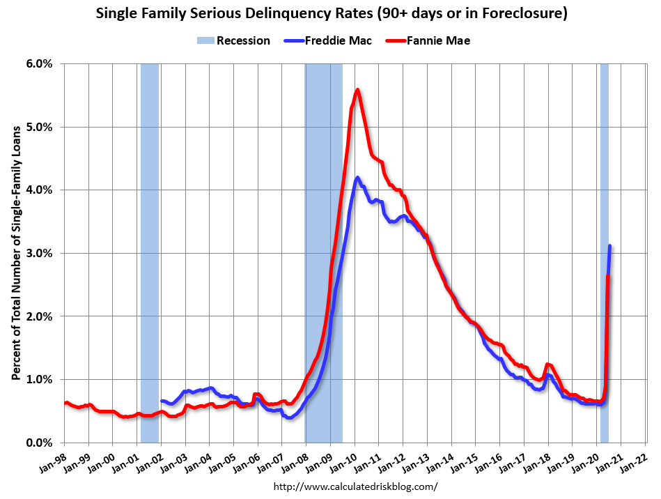 Visualization for Serious Delinquency Rate on Single-Family Home Mortgages Increased in July