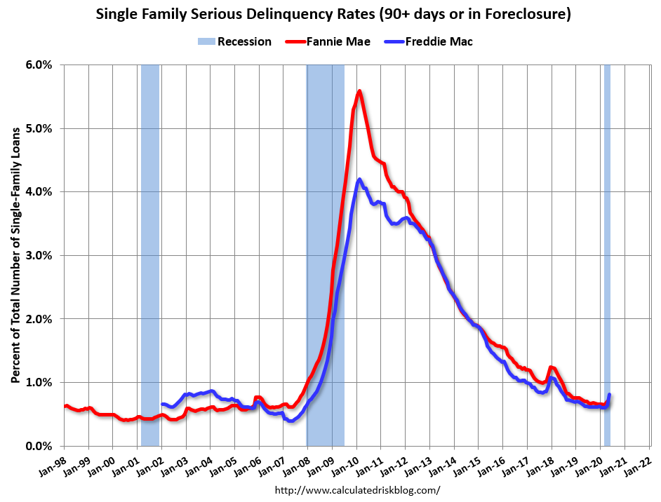 Visualization for Single Family Mortgage Delinquency Rate Increased in May