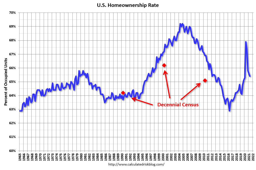 Visualization for U.S. Homeownership Rate Since 1965