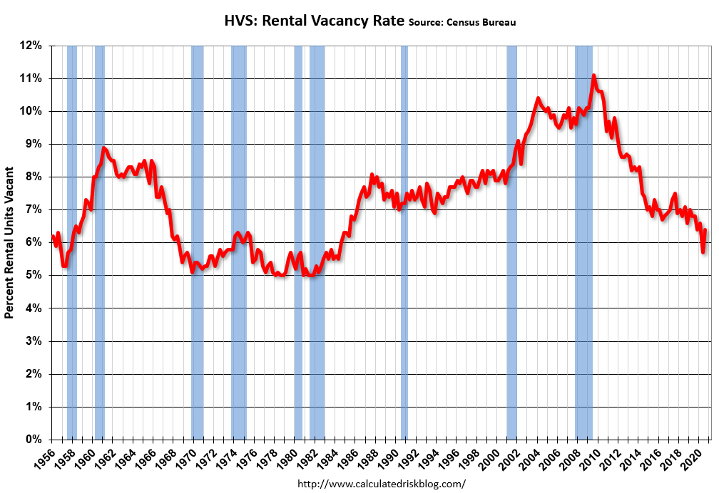Visualization for Rental Vacancy Rate Increased in Q3 2020