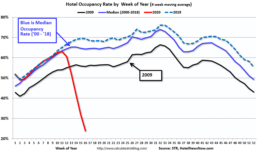 Visualization for Hotel Occupancy Rate by Week of the Year