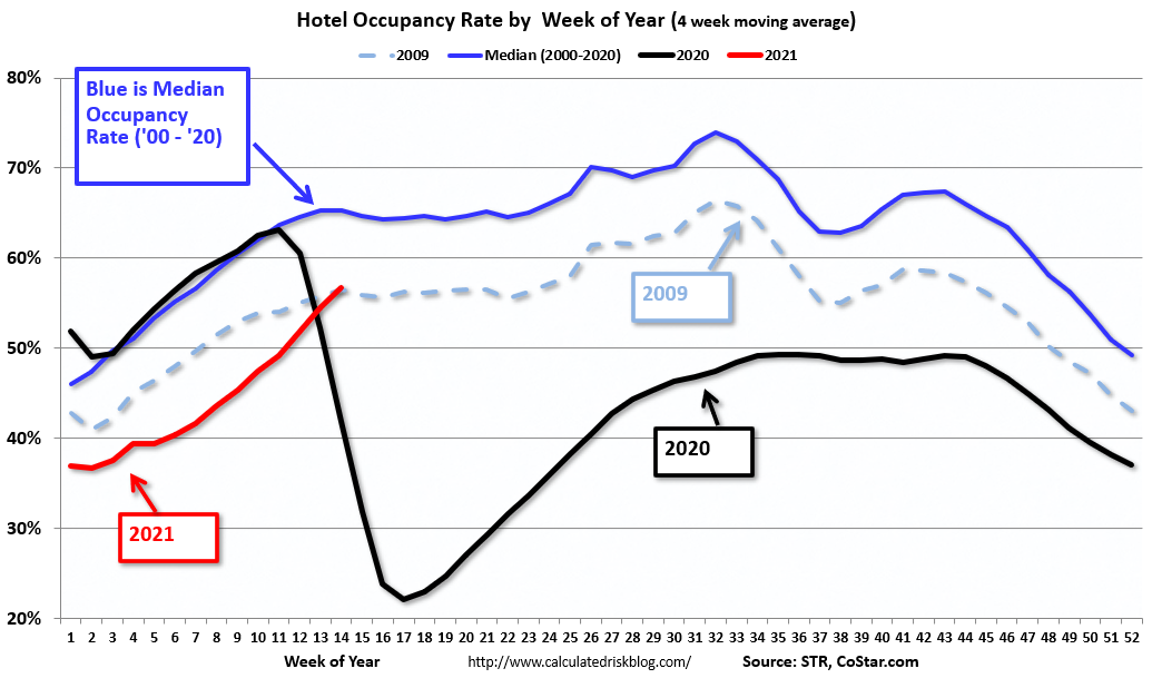 Visualization for Weekly Hotel Occupancy Rate Continues to Climb in 2021