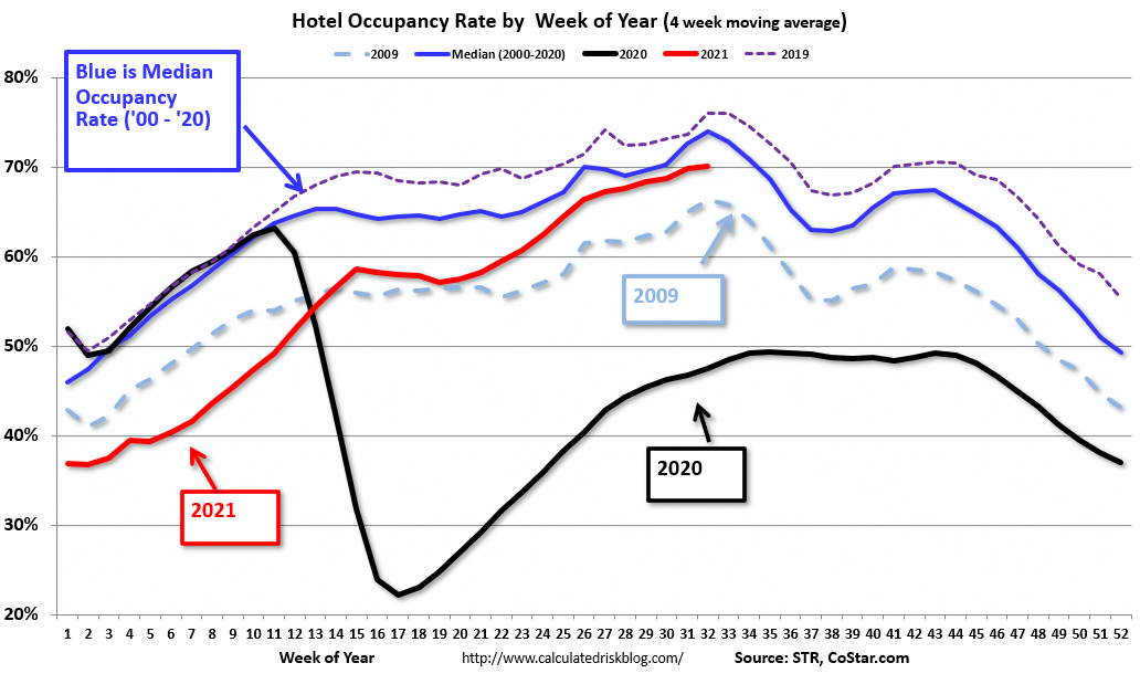 Visualization for Comparison of Hotel Occupancy Rates Through Aug. 7