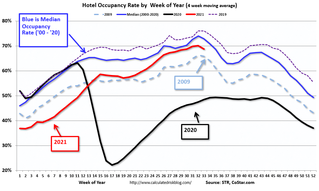 Visualization for Weekly Hotel Occupancy Rate Through Aug. 14