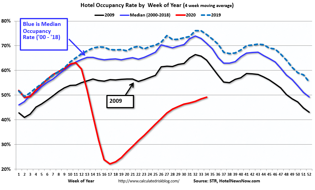 Visualization for Hotel Occupancy Rate by Week of Year