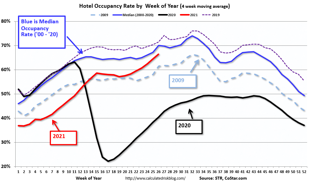 Visualization for Weekly Hotel Occupancy Rate Continues to Climb
