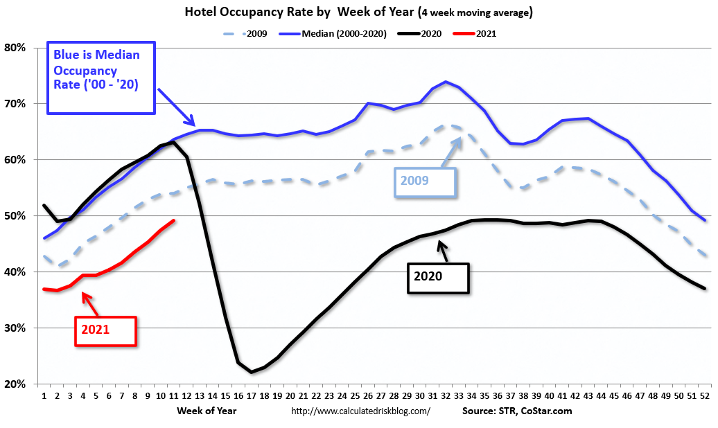 Visualization for Hotel Occupancy Rate Highest in a Year; Down from 2019