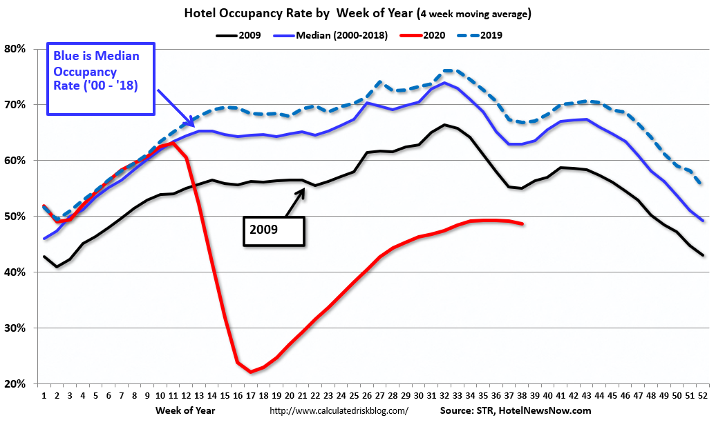 Visualization for Hotel Occupancy Rate Declined 30 Percent Year-over-Year
