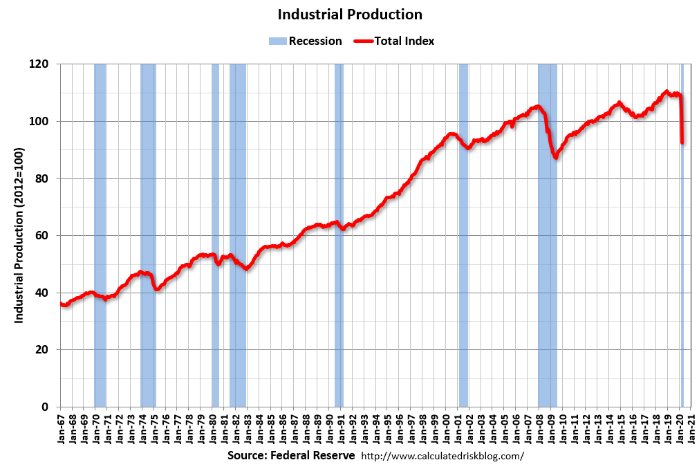 Visualization for Industrial Production Decreased 11 Percent in April