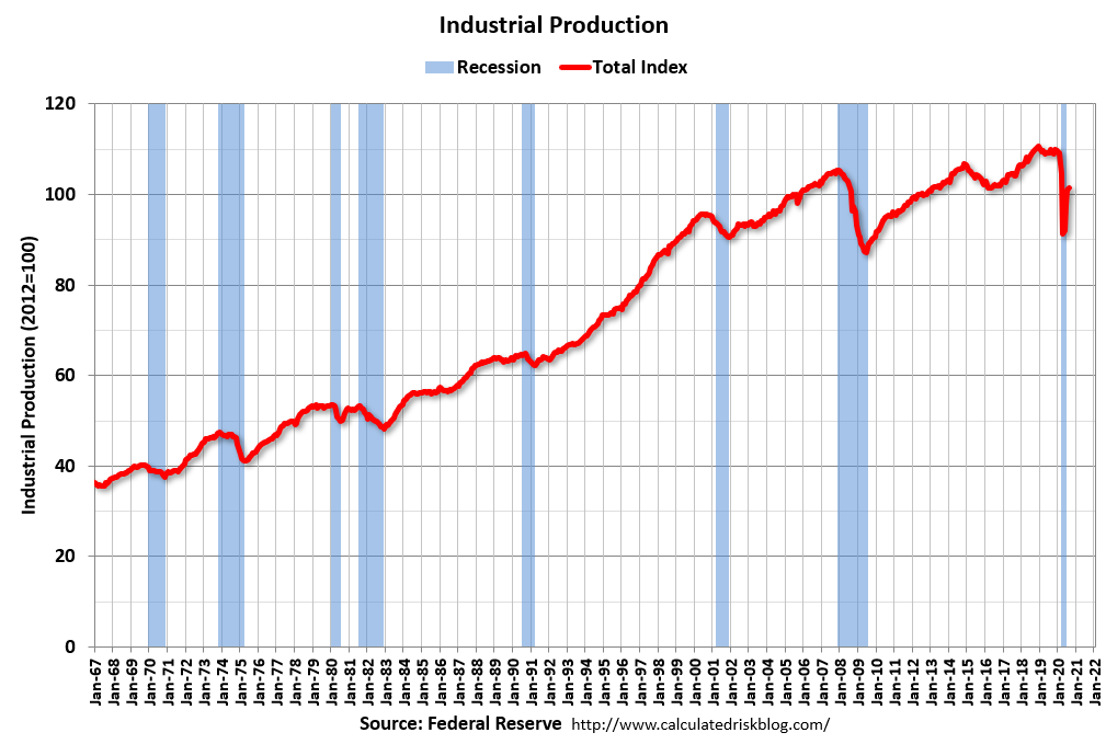 Visualization for August Industrial Production Rebounds Slightly, Still Below Pre-Pandemic Levels