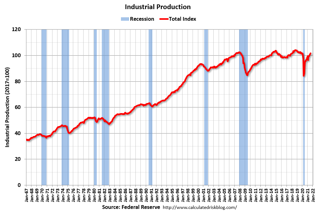 Visualization for Industrial Production Increased Slightly in August
