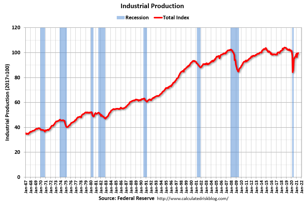 Visualization for Industrial Production Increased in May