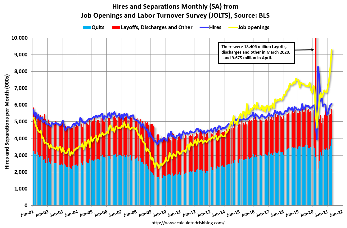 Visualization for Job Openings and Labor Turnover Survey Since 2001
