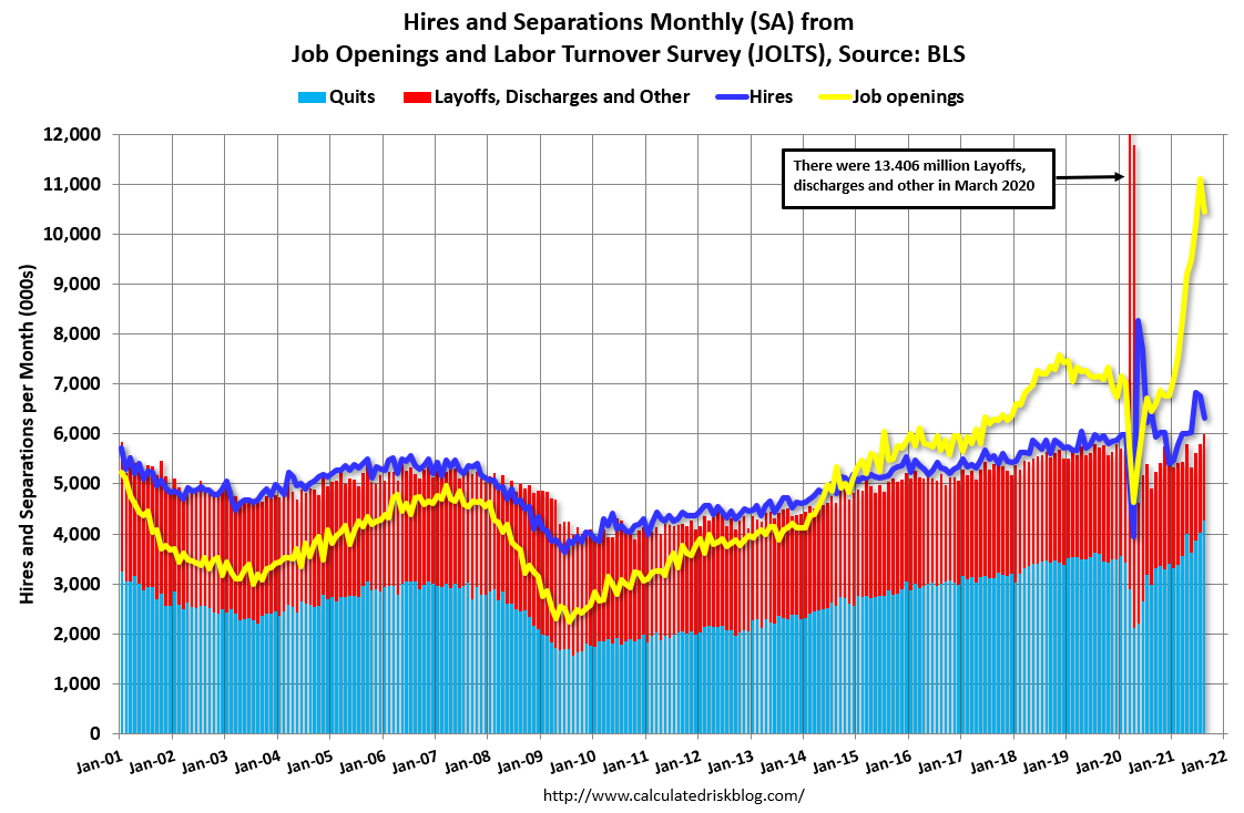 Visualization for Job Openings Decreased by More than 10 Million in August