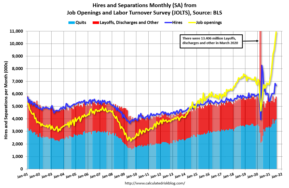 Visualization for Job Openings Increase to 10.9 Million in July
