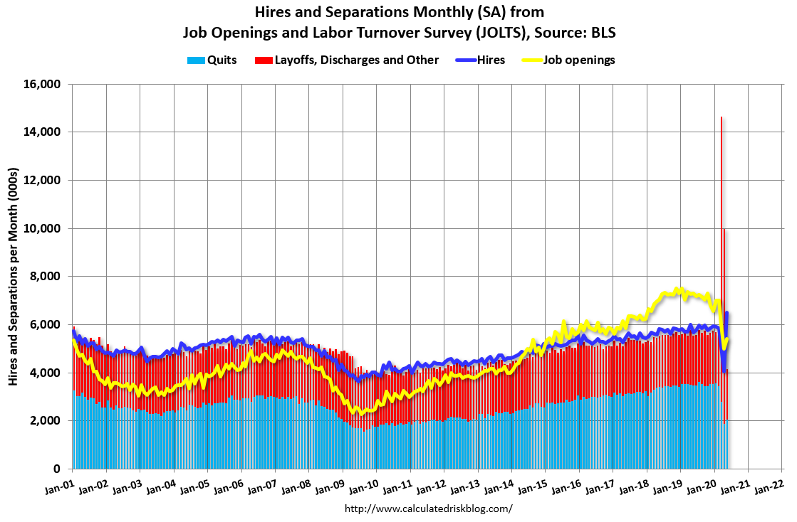 Visualization for Job Openings and Labor Turnover Survey Through May