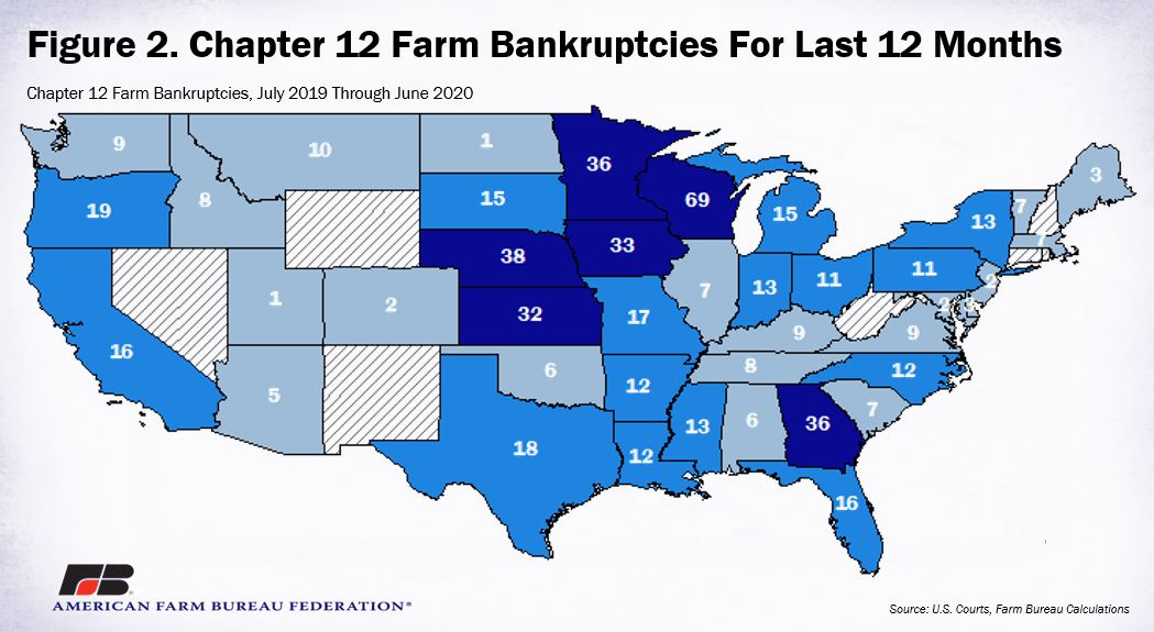 Visualization for Chapter 12 Farm Bankruptcies for the Last 12 Months