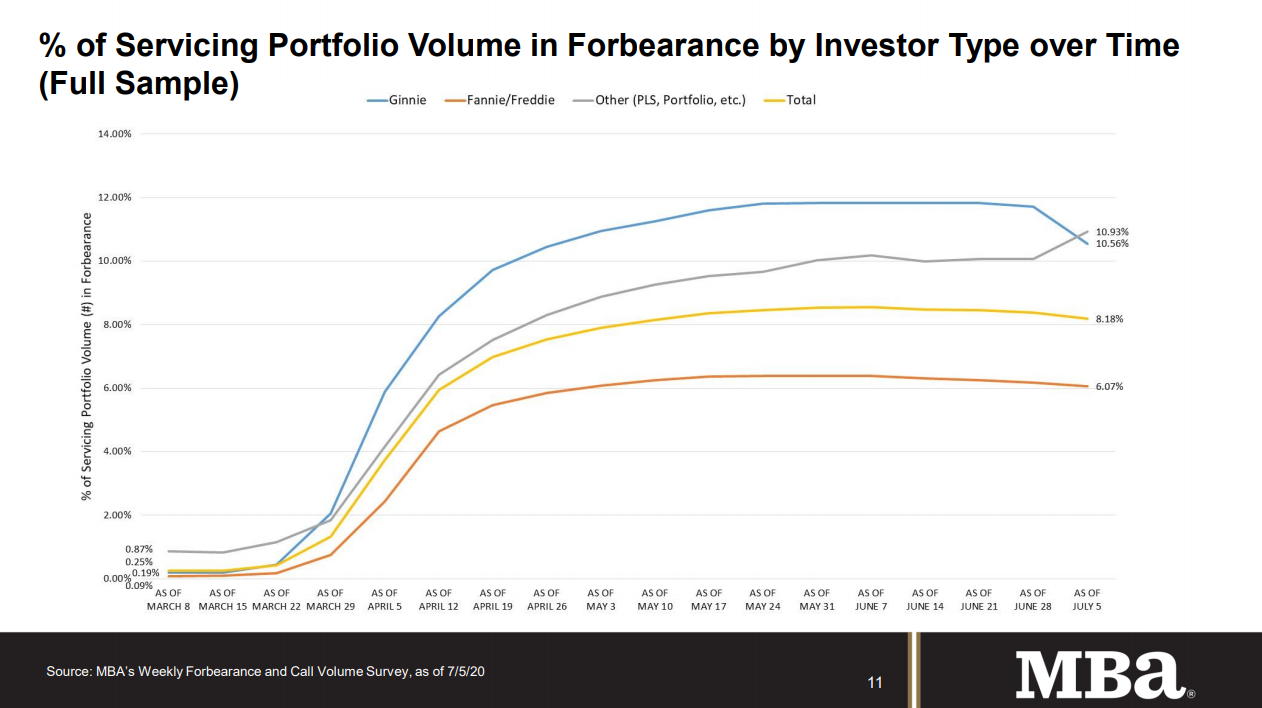 Visualization for Percent of Mortgage Servicing Portfolio Volume in Forbearance by Investor Type Since March 8