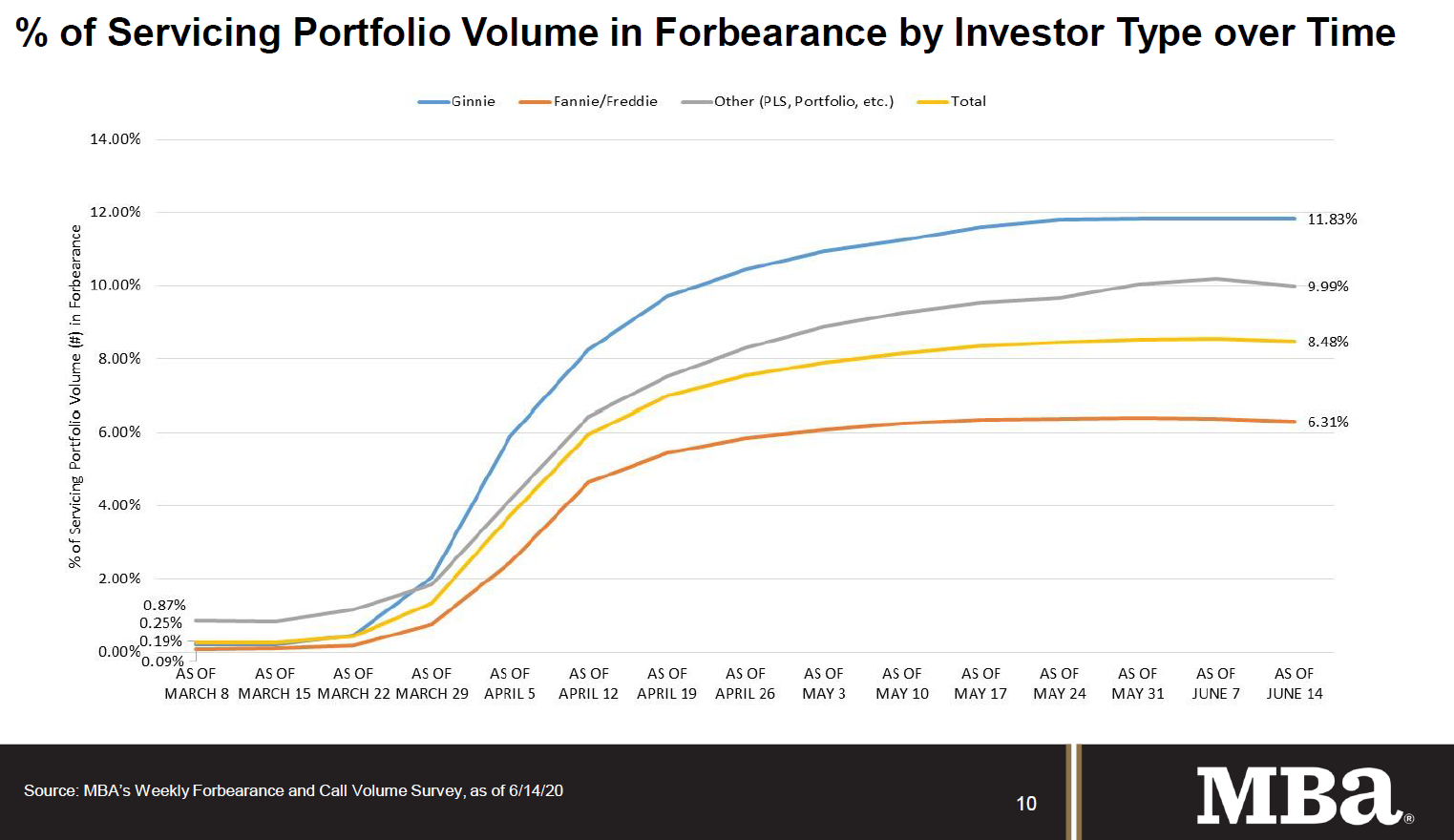 Visualization for Percent of Mortgage Servicing Portfolio Volume in Forbearance by Investor Since March 8