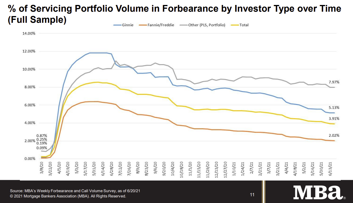 Visualization for Weekly Share of Mortgage Loans in Forbearance Decreases Slightly