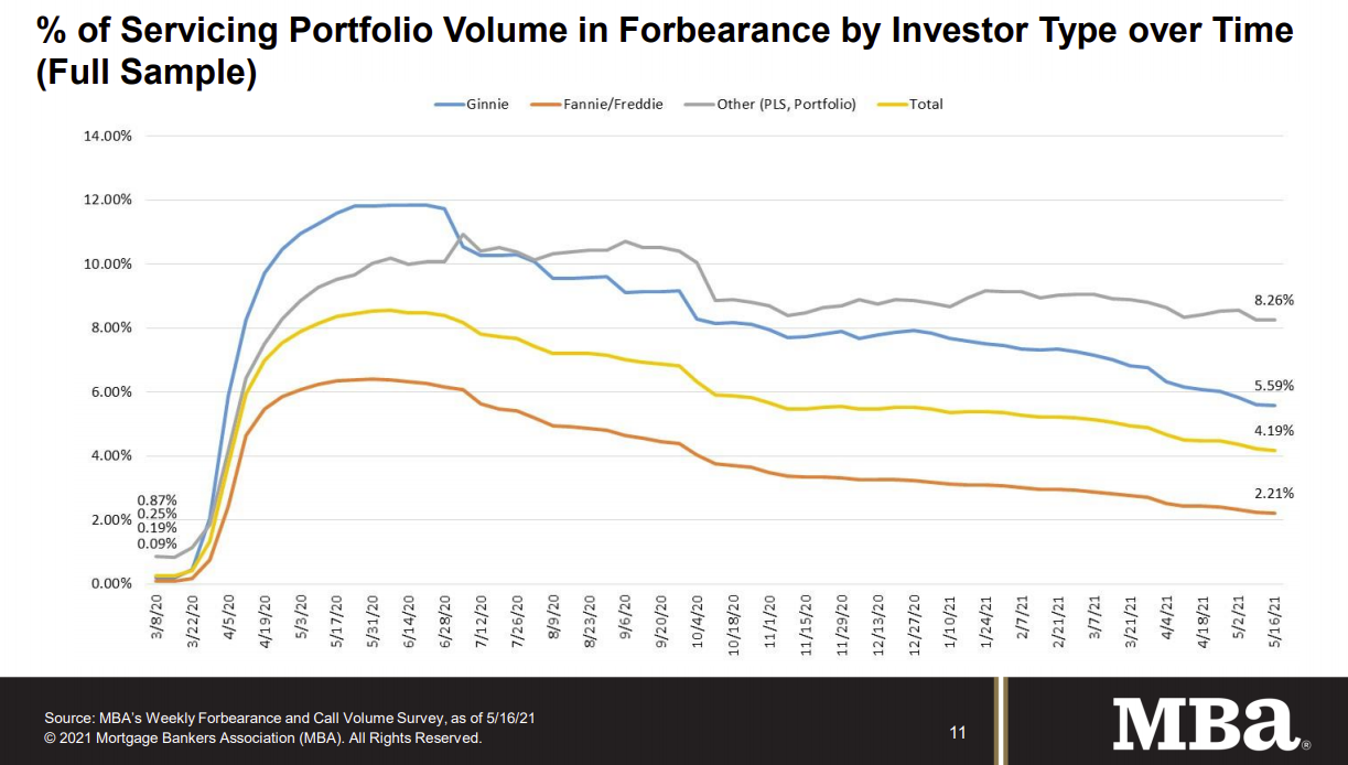 Visualization for Mortgage Loans in Forbearance Continue to Decrease
