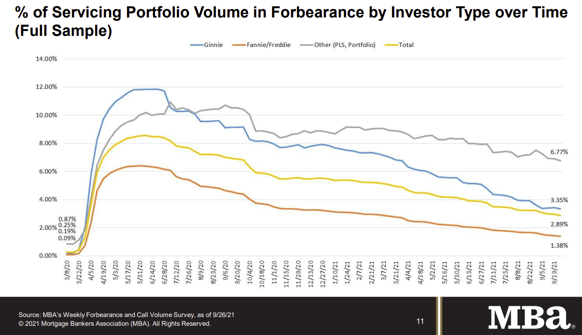 Visualization for Percentage of Mortgages in Forbearance Continues to Decline