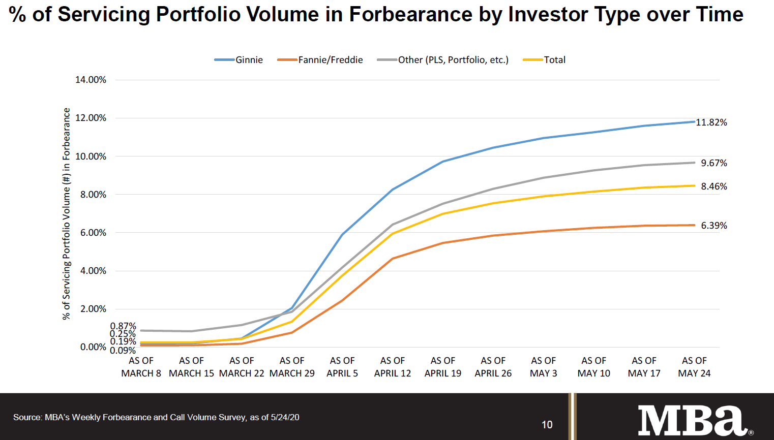 Visualization for Percent of Mortgage Servicing Portfolio Volume in Forbearance