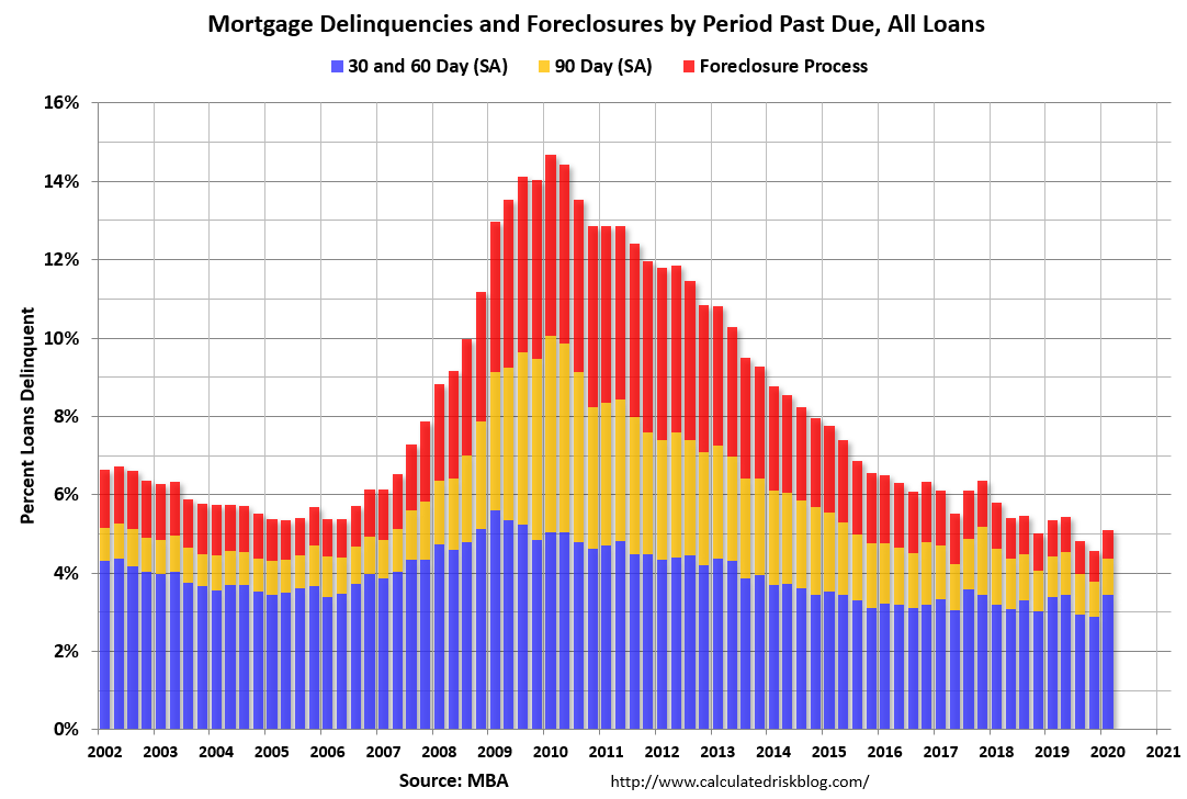 Visualization for Mortgage Delinquencies Increased in 1Q 2020